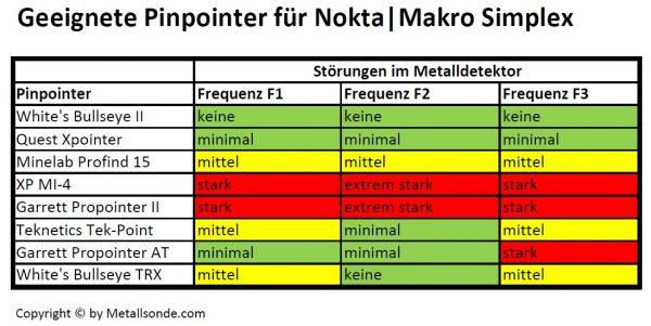 Pinpointertabelle für den Simplex Metalldetektor